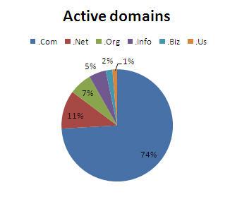 .com domainance