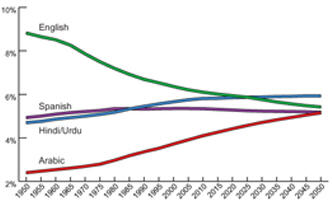 Changing of world's population