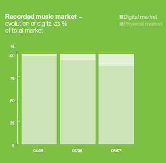 Digital music as part of music market according to EMI