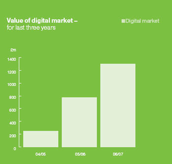 Value of digital music market according to EMI